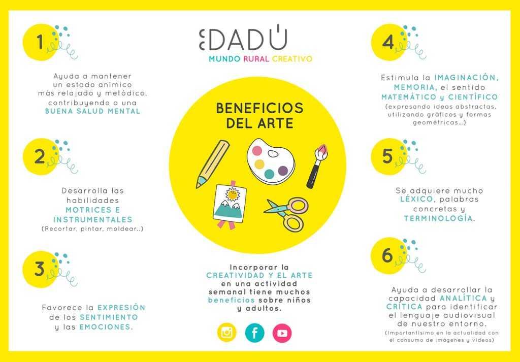 Infografia_beneficiosarte_dadu